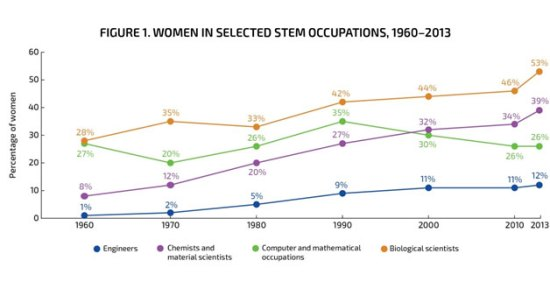"Notes: Postsecondary teachers are not included. For biological scientists in the 1980 and 1990 censuses, data include life scientists as well as biological scientists. For chemical and material scientists in the 1960 and 1970 censuses, the category was titled ""chemists""; in the 1980 and 1990 censuses, the category was titled ""chemists except biochemists."" For computer and mathematical occupations in the 1960 census, no category for computer scientists"