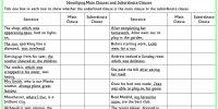 Subordinate Clause Worksheet. Worksheets. Ratchasima