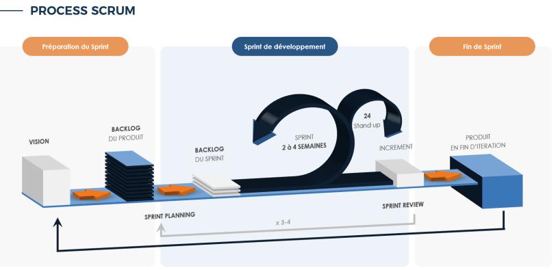 Schema process methode scrum