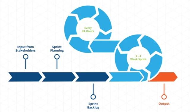 Cycle agiles process
