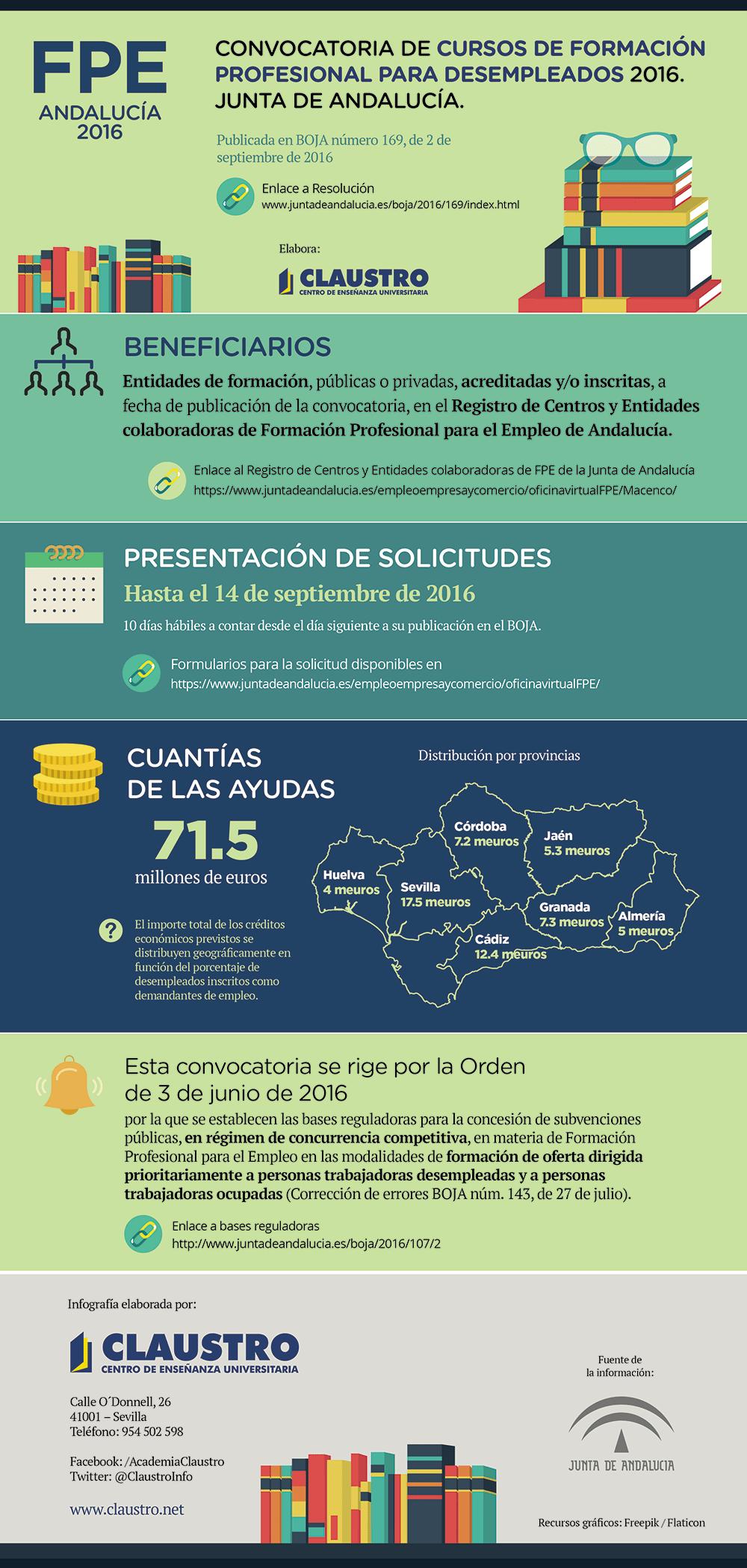 Convocatoria de cursos de formación profesional para el empleo 2016 de la Junta de Andalucía.