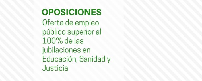 Hacienda presentará este año una oferta de empleo público superior al 100% de las jubilaciones en Educación, Sanidad y Justicia