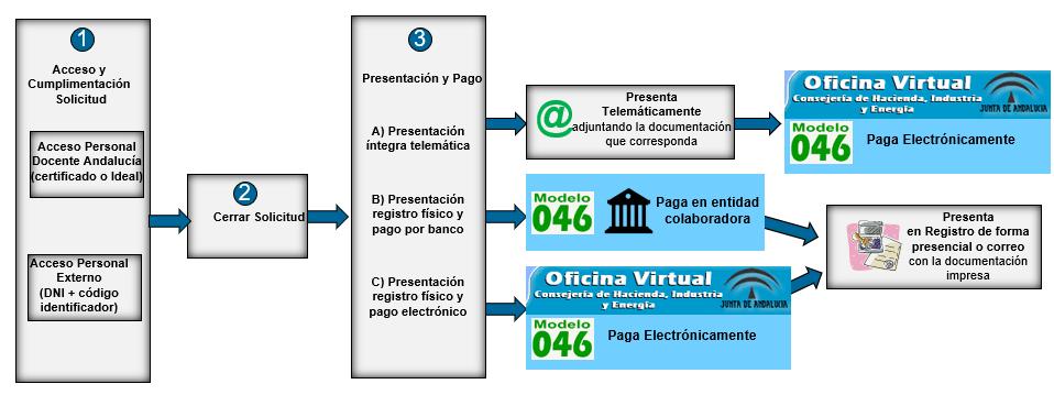 Resumen gráfico del proceso de solicitud - Oposiciones Secundaria Andalucía