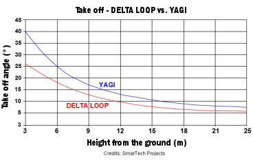 Delta_Loop_vs_Yagi_takeoff