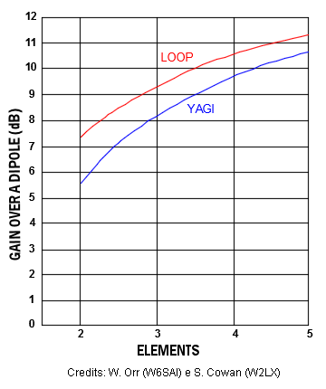 loop_vs_yagi_SmarTech