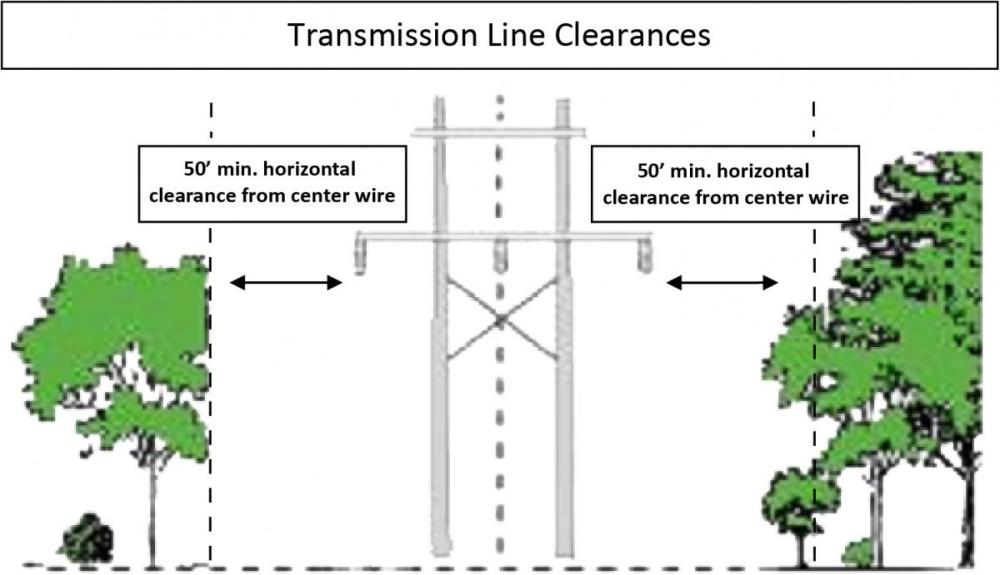 medium resolution of what are the clearance specifications for my trees