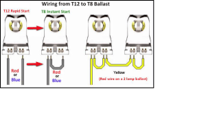 CLC Bulbs » Blog Archive » T12 toT8, Simplifed Wiring for