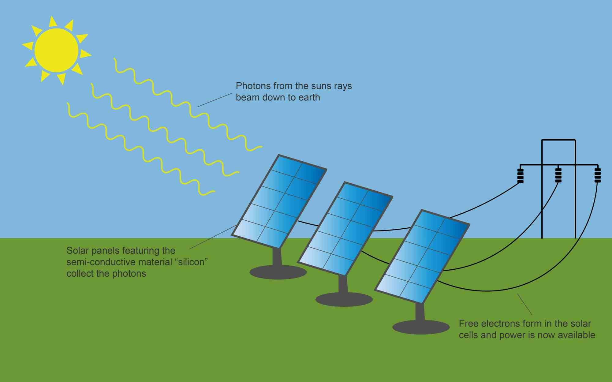 hight resolution of solar panel diagram clean energy ideas solar panel diagram wiring a diagram of a solar panel