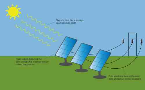 small resolution of solar panel diagram clean energy ideas solar panel diagram wiring a diagram of a solar panel