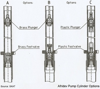 Deep Well Hand Pumps Like the Afridev Hand Pump