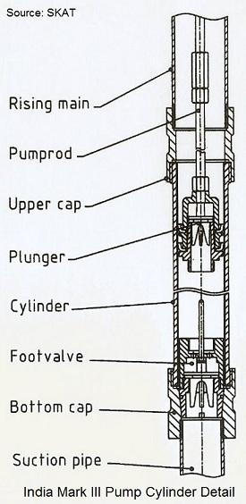 Water Hand Pumps like the India Mark II
