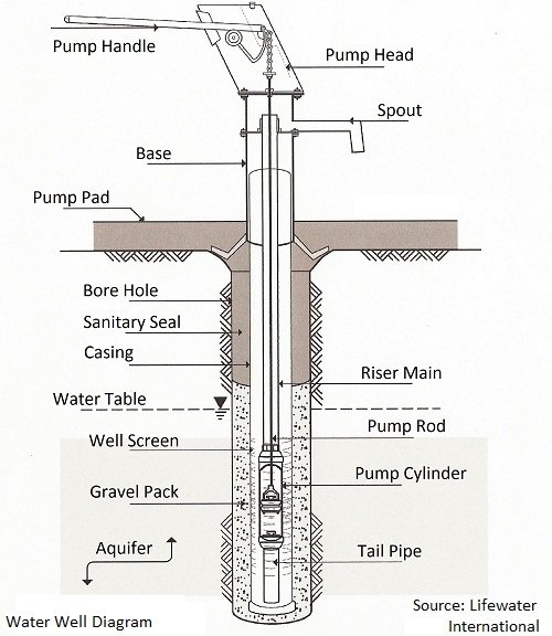 Water Well Diagram and Proper Well Construction
