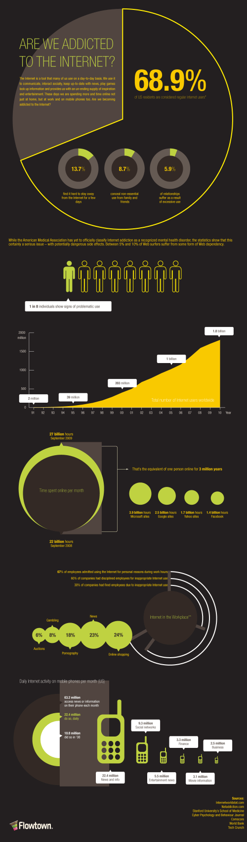 Internet Addiction Statistics Infographic