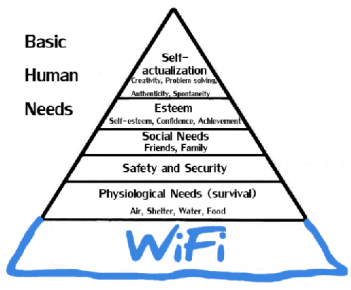 Basic Human Needs WIFI