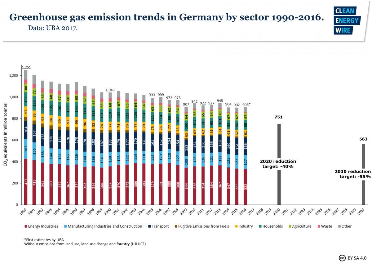 small resolution of german carbon emissions rise in 2016 despite coal use drop