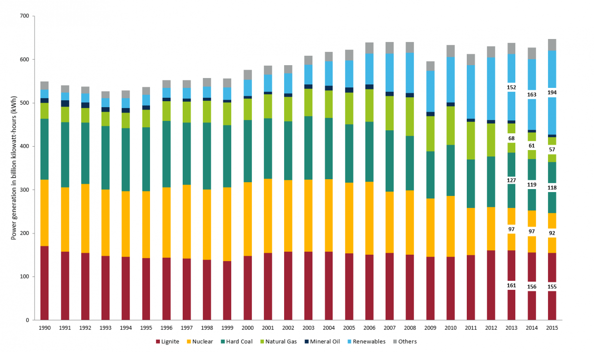 hight resolution of power generation in germany rose to its highest level since reunification in 2015 renewables contributed the largest share data ageb 2015