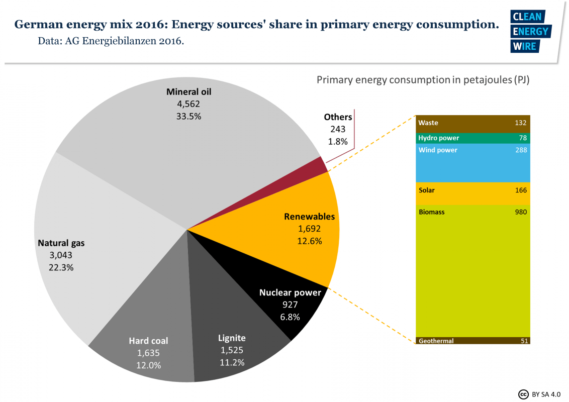 small resolution of energy sources share in primary energy consumption source ag energiebilanzen 2016