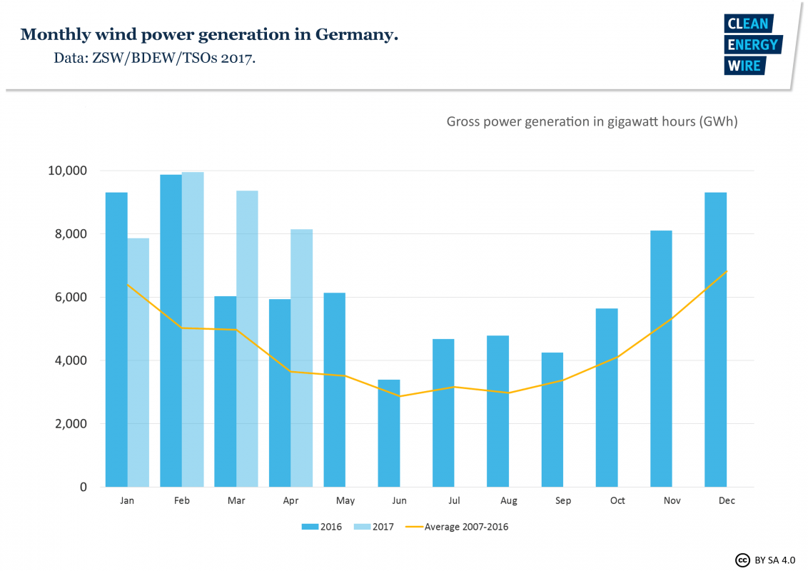 hight resolution of annual fluctuation of german wind power generation