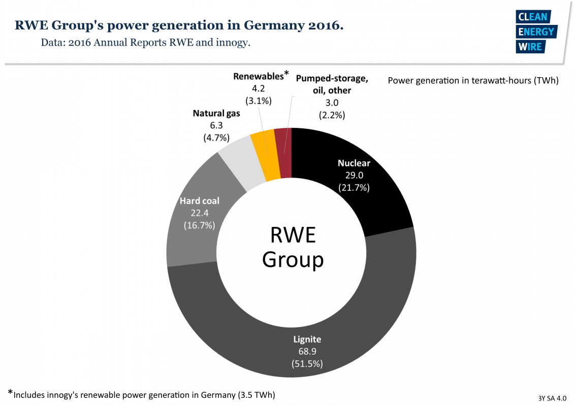 medium resolution of rwe power production in germany 2016