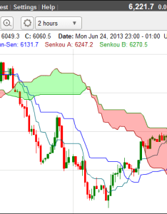 What is an ichimoku cloud also chart guide to using and analysing clouds rh cleanfinancial