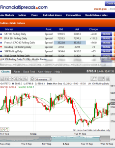 Indian nifty trading guide example chart also stock market spread betting rh cleanfinancial