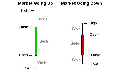 Live Forex Candlestick Charts Technical Analysis
