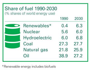 BP Energy Outlook 2030 © BP p.l.c.