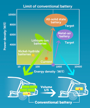 Toyota Battery Strategy