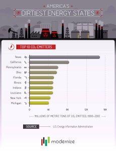 Bottom 10 Dirtiest Energy Producers