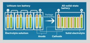 solid-state batteries