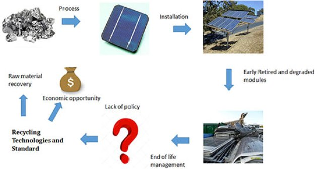 How Will India Dispose 175 Gw Of Solar Panels At The End