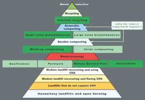 Hierarchy of Sustainable Waste Management  Clean India
