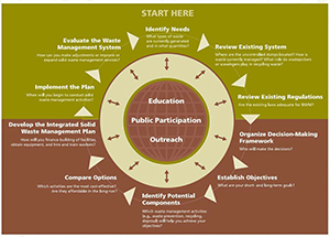Comprehensive Integrated Solid Waste Management Planning Process (Source: USEPA, 2002)