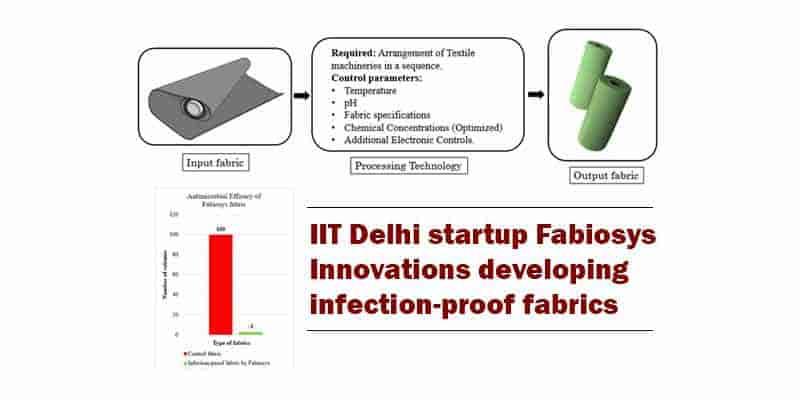 Infection-proof fabrics to combat HAI