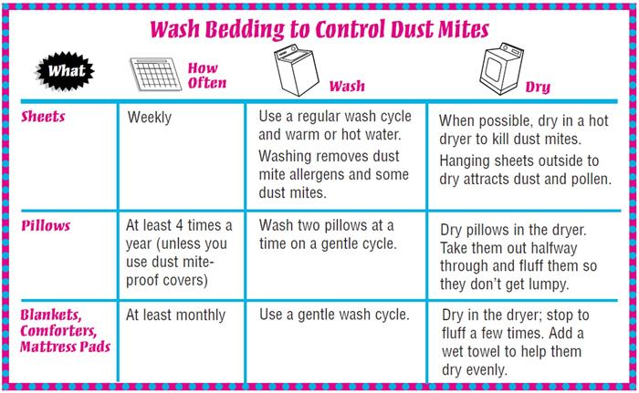 Cleaning To Control Asthma Wash Bedding