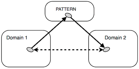 Applying Cross-Domain Thinking