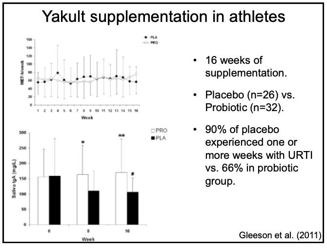 Probiotics and coronavirus COVID-19 - Yakult supplementation in athletes