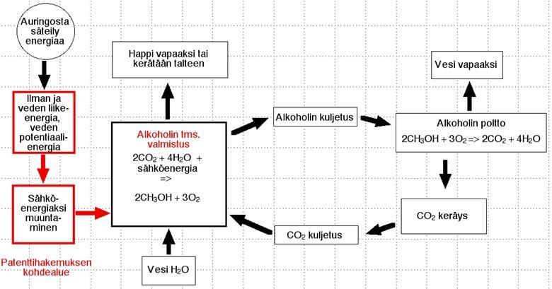 Hiilidioksidin kierrätys myrskyenergian ja metanolin avulla. Kaaviokuva.