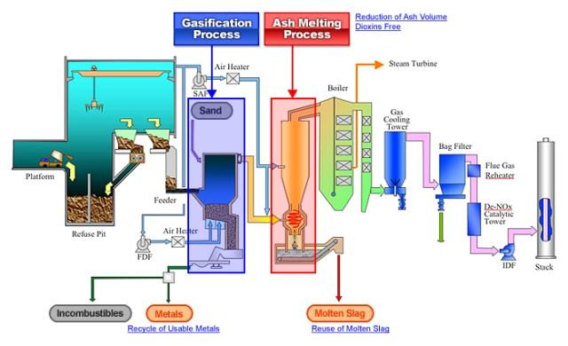 Gasification-Schematic