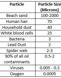 Filter cartridges for sediment removal are rated in microns  micron rating water is way of indicating the ability to remove also how select cartridge whole house rh cleanwaterstore