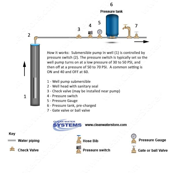 pressure tank setup diagram 2000 grand am rear suspension with water softener piping free wiring 7 warning signs your well is in trouble installation plumbing bypass