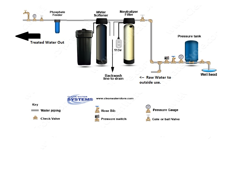 Reverse Osmosis Water Filter System Diagram
