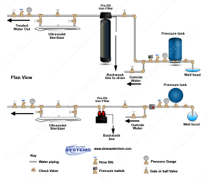 Well Water Diagram  Iron Filter Pro OX > UV