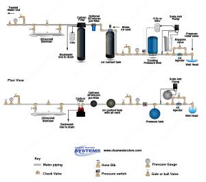 Well Water Diagram  Air Injector > Soda Ash Feeder > Vent Tank 844 > Centaur Carbon > UV