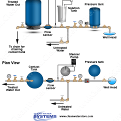 Pressure Tank Setup Diagram Autometer Sport Comp Wiring Residential Well Systems Diagrams Great Installation Of Cl St Pcm Ct Water Treatment Iron Storage Diagramswith Home Pump