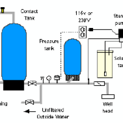 Well Pressure Tank Installation Diagram 1995 Ford Mustang Gt Wiring How To Use Chlorination Systems For & Spring Water - Residential Treatment, Iron ...