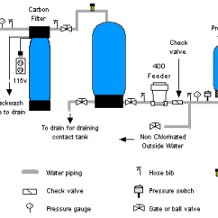 Pressure Tank Setup Diagram Labeled Kidney Renal Column How To Use Chlorination Systems For Well Spring Water Residential Treatment Iron Filters Acid Neutralizers Chlorinators