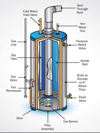 How To Eliminate Water Heater Odors - Residential Well ...