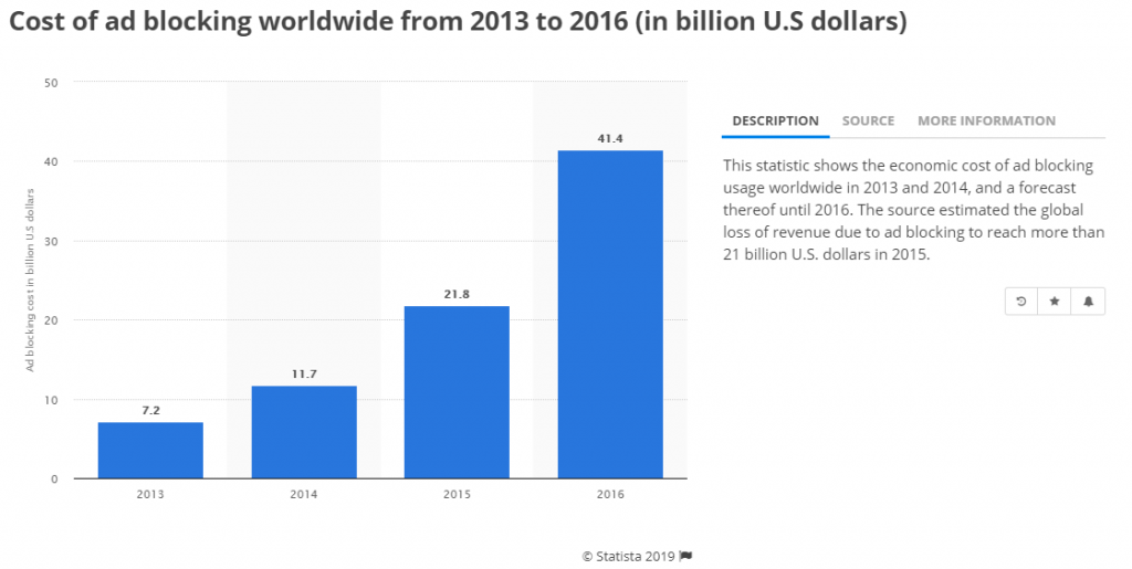 Cost of ad blocking worldwide from 2013-2016 via Statista