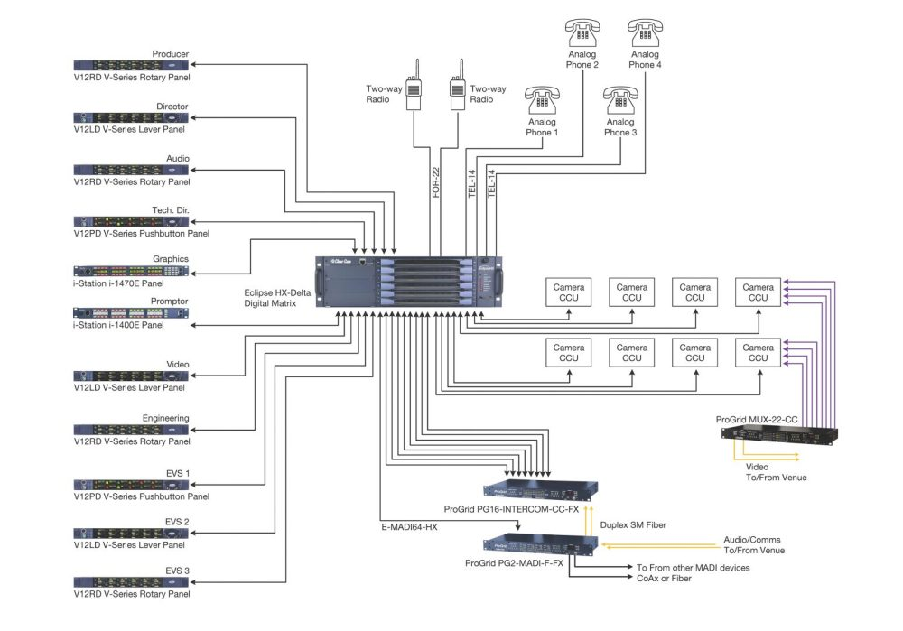medium resolution of  broadcast production clear com partyline digital matrix ip and on schematic t90 wiring diagram